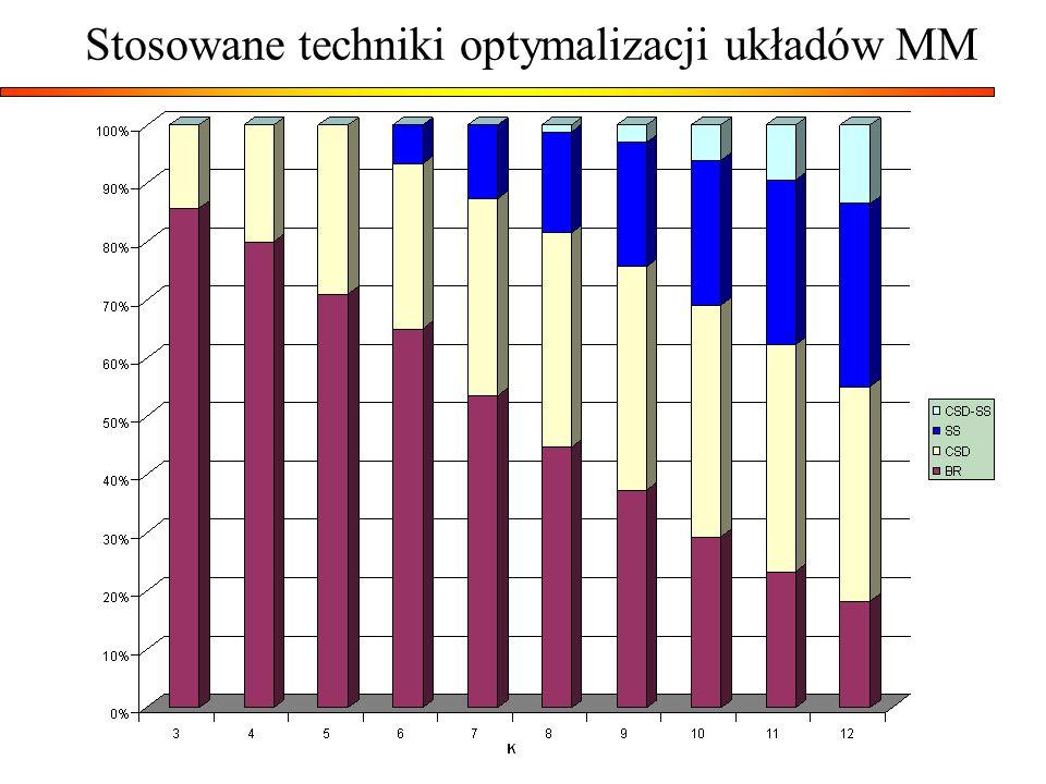 Stosowane techniki optymalizacji układów MM