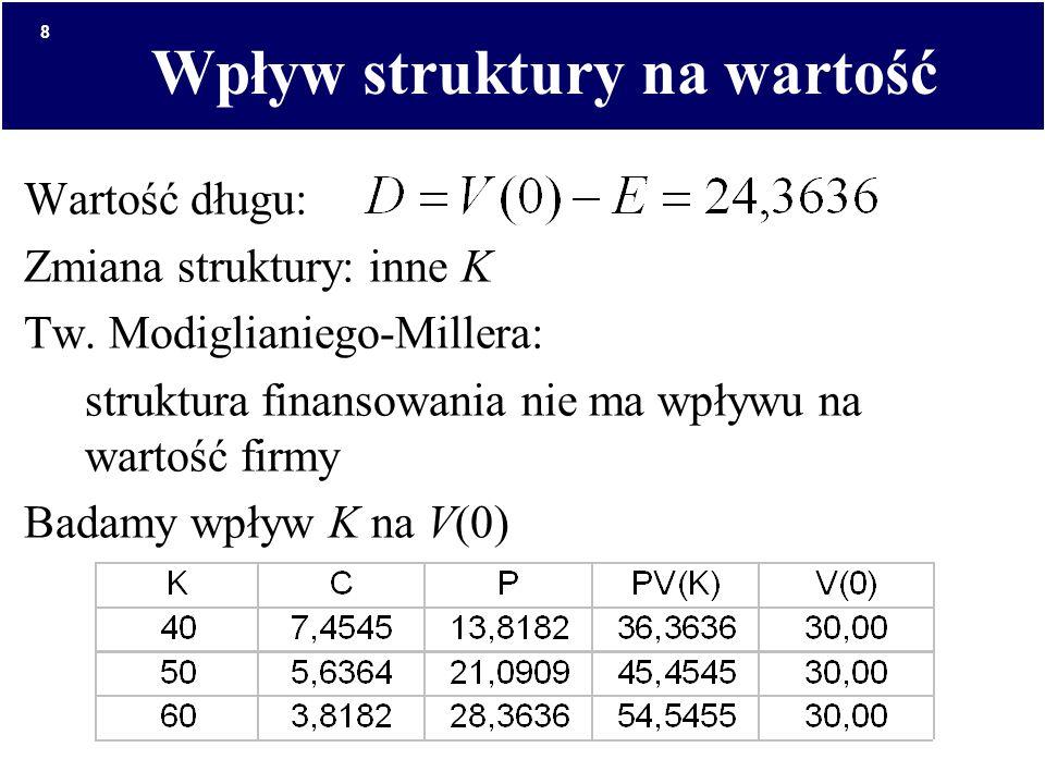 8 Wpływ struktury na wartość Wartość długu: Zmiana struktury: inne K Tw. Modiglianiego-Millera: struktura finansowania nie ma wpływu na wartość firmy