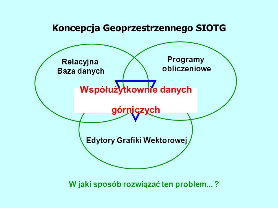 Koncepcja Geoprzestrzennego SIOTG Edytory Grafiki Wektorowej Programy obliczeniowe Relacyjna Baza danych Współużytkownie danych górniczych W jaki sposób rozwiązać ten problem...