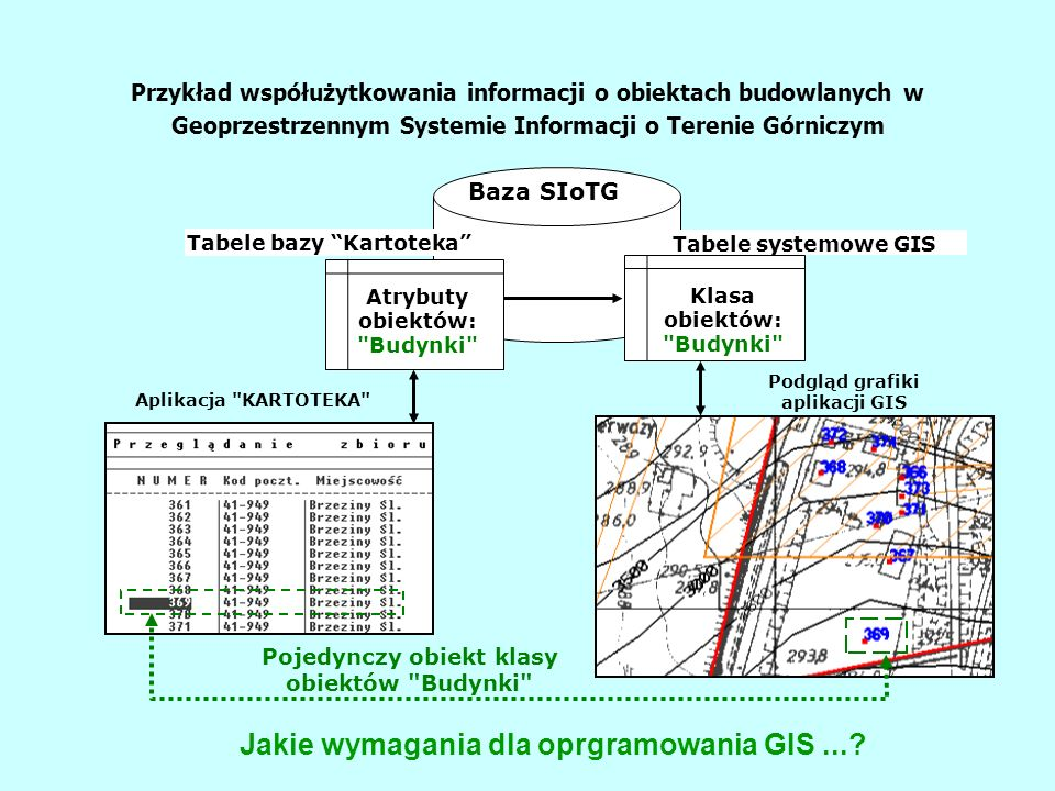 Na przykład poprzez zastosowanie rozwiązań opracowanych w KOTG AGH Baza danych - oparta została o opracowaną już bazę danych o obiektach budowlanych -