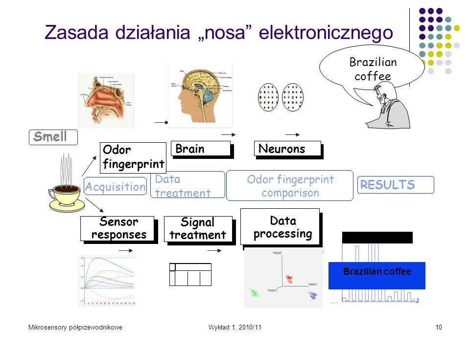 Mikrosensory półprzewodnikoweWykład 1, 2010/1110 Zasada działania nosa elektronicznego