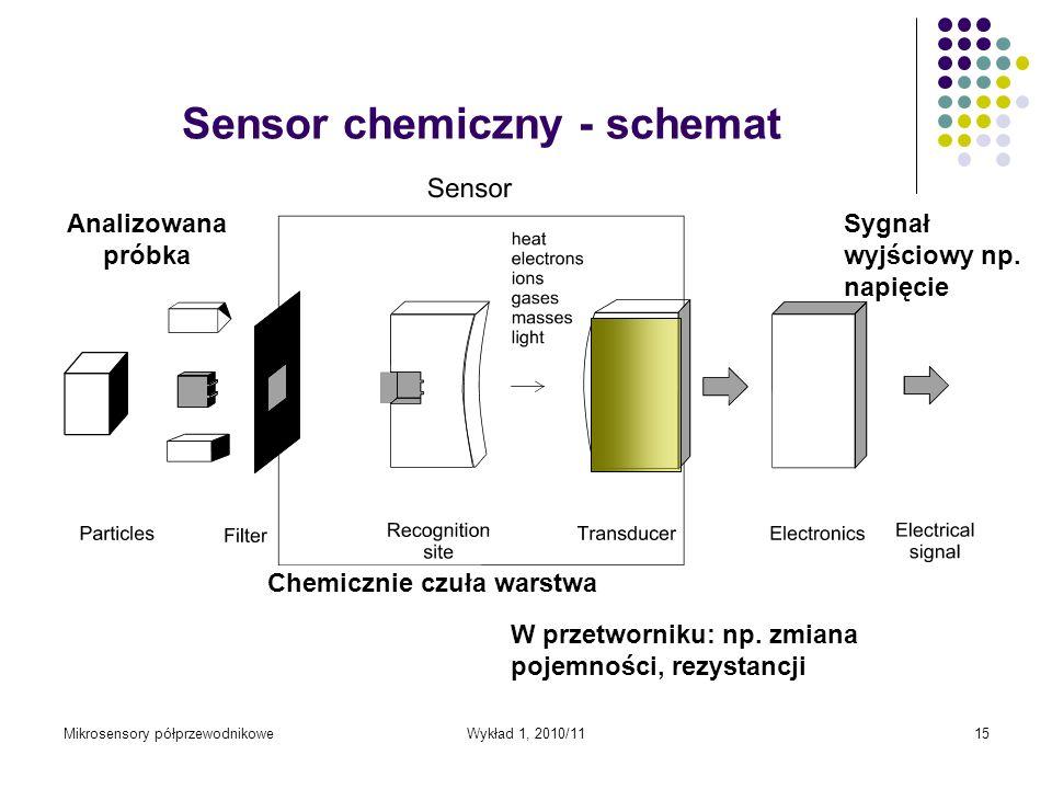 Mikrosensory półprzewodnikoweWykład 1, 2010/1115 Sensor chemiczny - schemat Analizowana próbka Chemicznie czuła warstwa Sygnał wyjściowy np. napięcie