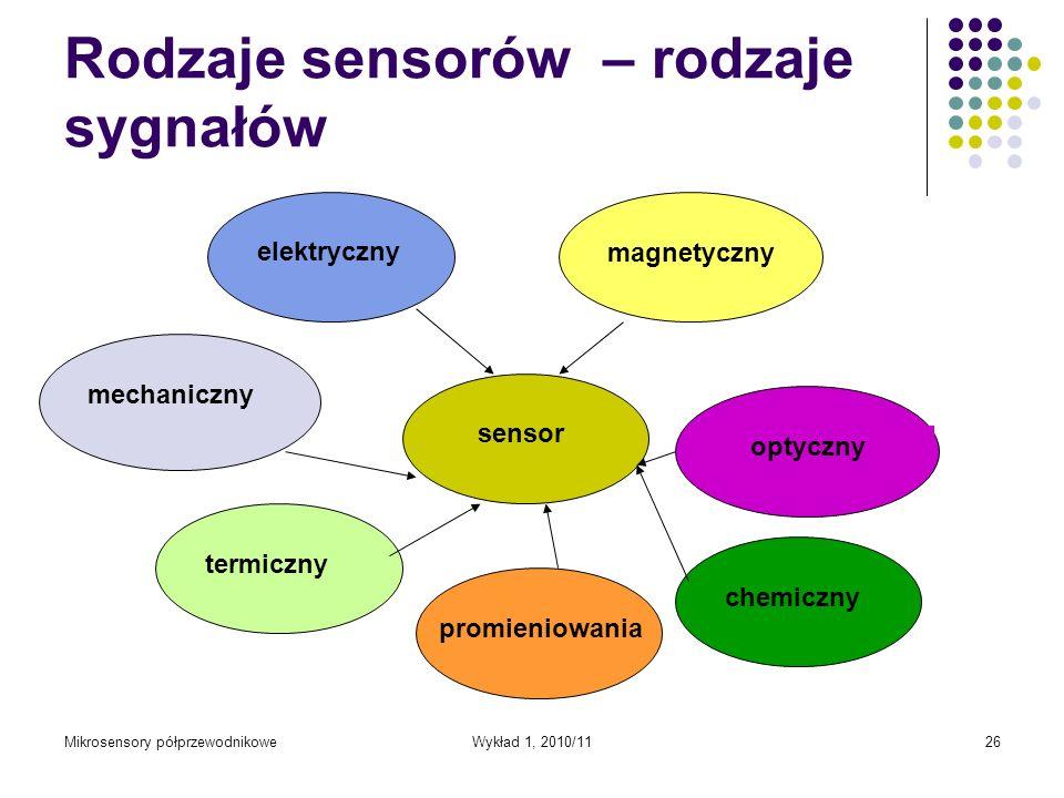 Mikrosensory półprzewodnikoweWykład 1, 2010/1126 Rodzaje sensorów – rodzaje sygnałów sensorelektryczny magnetyczny optycznychemicznytermicznypromienio