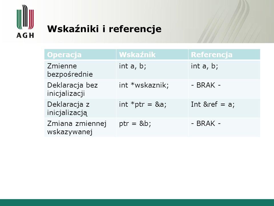 Wskaźniki i referencje OperacjaWskaźnikReferencja Zmienne bezpośrednie int a, b; Deklaracja bez inicjalizacji int *wskaznik;- BRAK - Deklaracja z inic