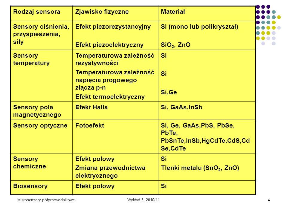Mikrosensory półprzewodnikoweWykład 3, 2010/114 Rodzaj sensoraZjawisko fizyczneMateriał Sensory ciśnienia, przyspieszenia, siły Efekt piezorezystancyj
