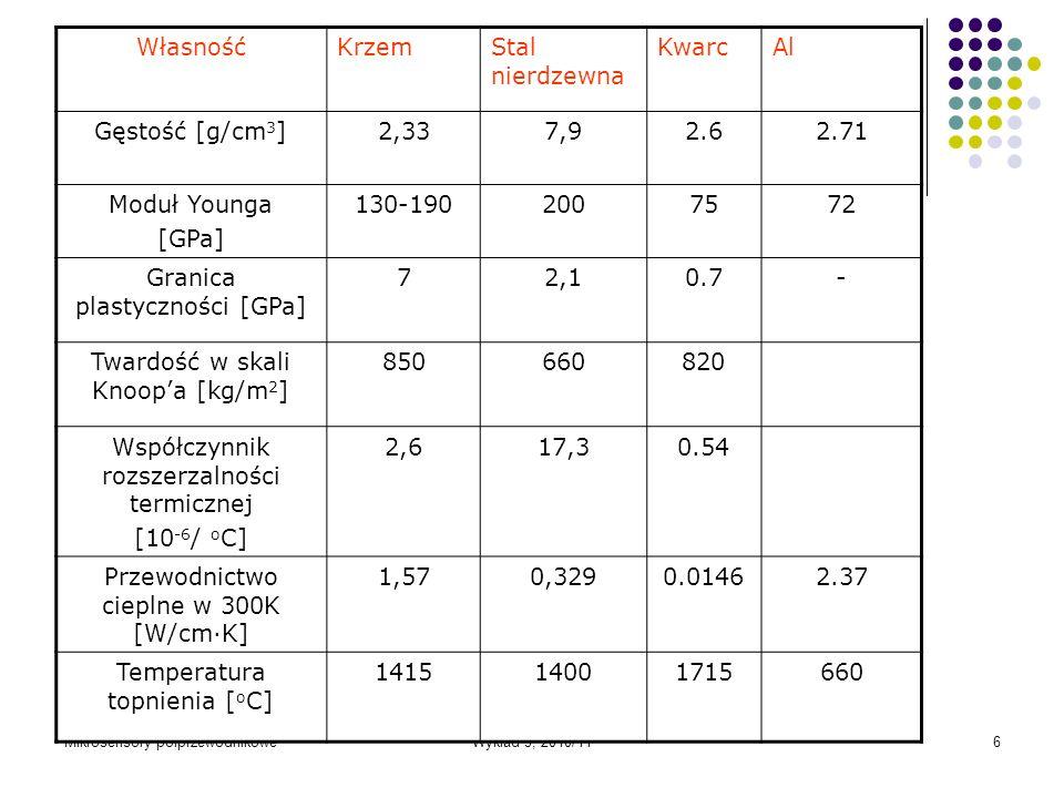 Mikrosensory półprzewodnikoweWykład 3, 2010/116 WłasnośćKrzemStal nierdzewna KwarcAl Gęstość [g/cm 3 ]2,337,92.62.71 Moduł Younga [GPa] 130-1902007572