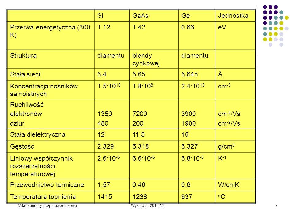 Mikrosensory półprzewodnikoweWykład 3, 2010/117 SiGaAsGeJednostka Przerwa energetyczna (300 K) 1.121.420.66eV Strukturadiamentublendy cynkowej diament