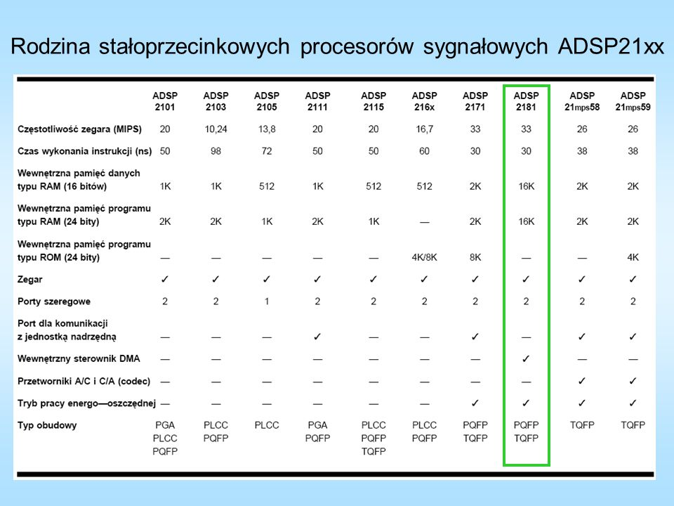 Rodzina stałoprzecinkowych procesorów sygnałowych ADSP21xx