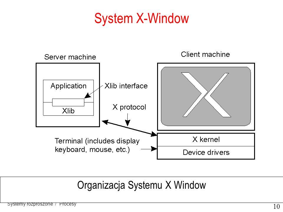 10 Systemy rozproszone / Procesy System X-Window Organizacja Systemu X Window