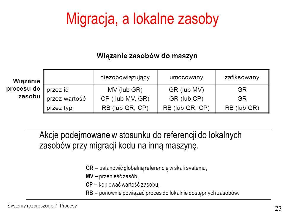 23 Systemy rozproszone / Procesy Migracja, a lokalne zasoby Akcje podejmowane w stosunku do referencji do lokalnych zasobów przy migracji kodu na inną