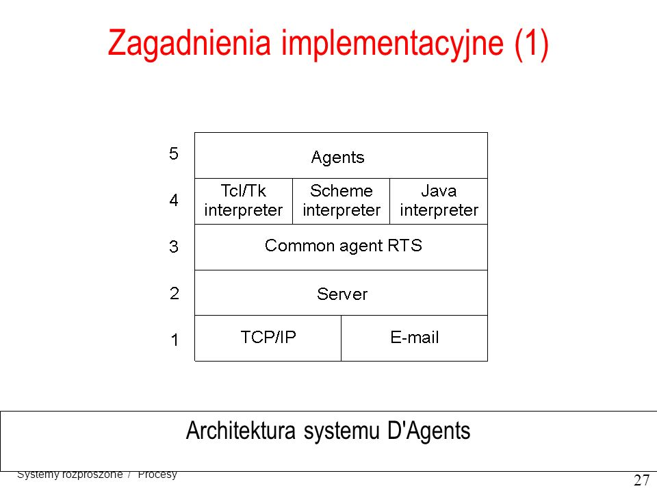27 Systemy rozproszone / Procesy Zagadnienia implementacyjne (1) Architektura systemu D'Agents