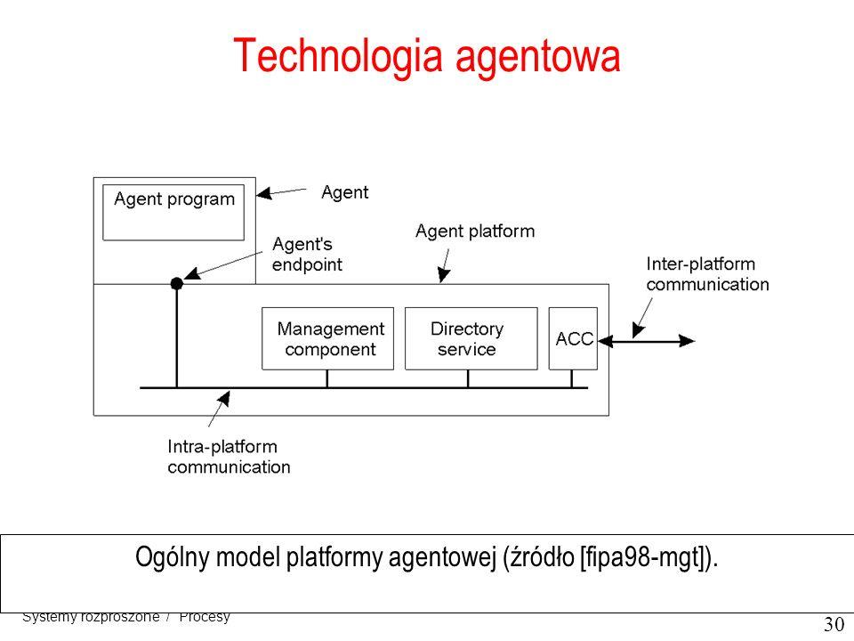 30 Systemy rozproszone / Procesy Technologia agentowa Ogólny model platformy agentowej (źródło [fipa98-mgt]).
