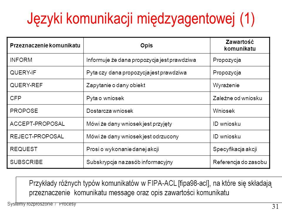 31 Systemy rozproszone / Procesy Języki komunikacji międzyagentowej (1) Przykłady różnych typów komunikatów w FIPA-ACL [fipa98-acl], na które się skła