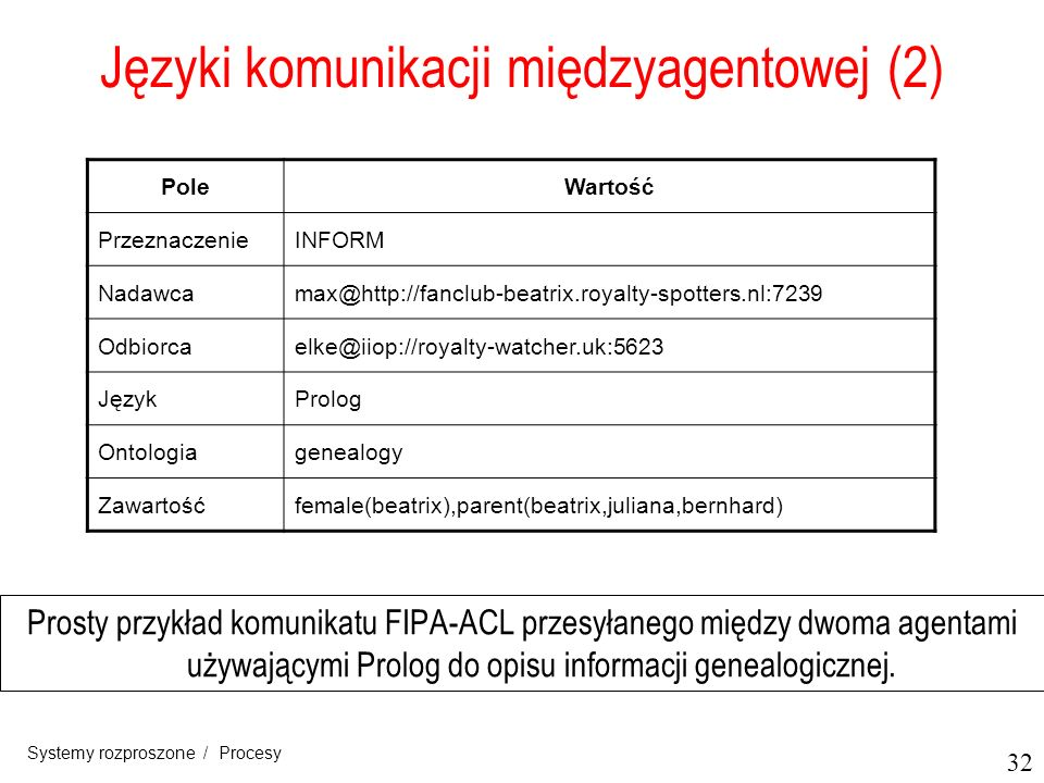 32 Systemy rozproszone / Procesy Języki komunikacji międzyagentowej (2) Prosty przykład komunikatu FIPA-ACL przesyłanego między dwoma agentami używają