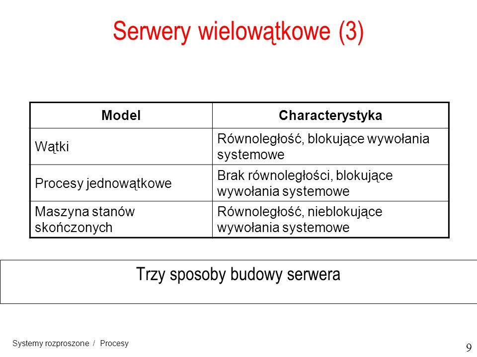 9 Systemy rozproszone / Procesy Serwery wielowątkowe (3) Trzy sposoby budowy serwera ModelCharacterystyka Wątki Równoległość, blokujące wywołania syst