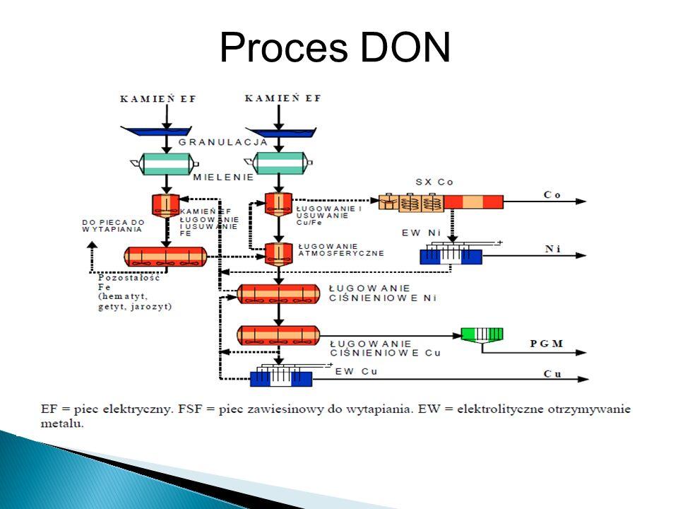 Proces DON
