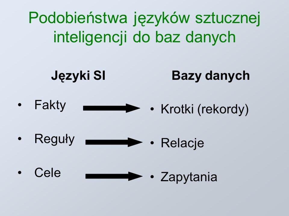 Podobieństwa języków sztucznej inteligencji do baz danych Języki SI Fakty Reguły Cele Bazy danych Krotki (rekordy) Relacje Zapytania