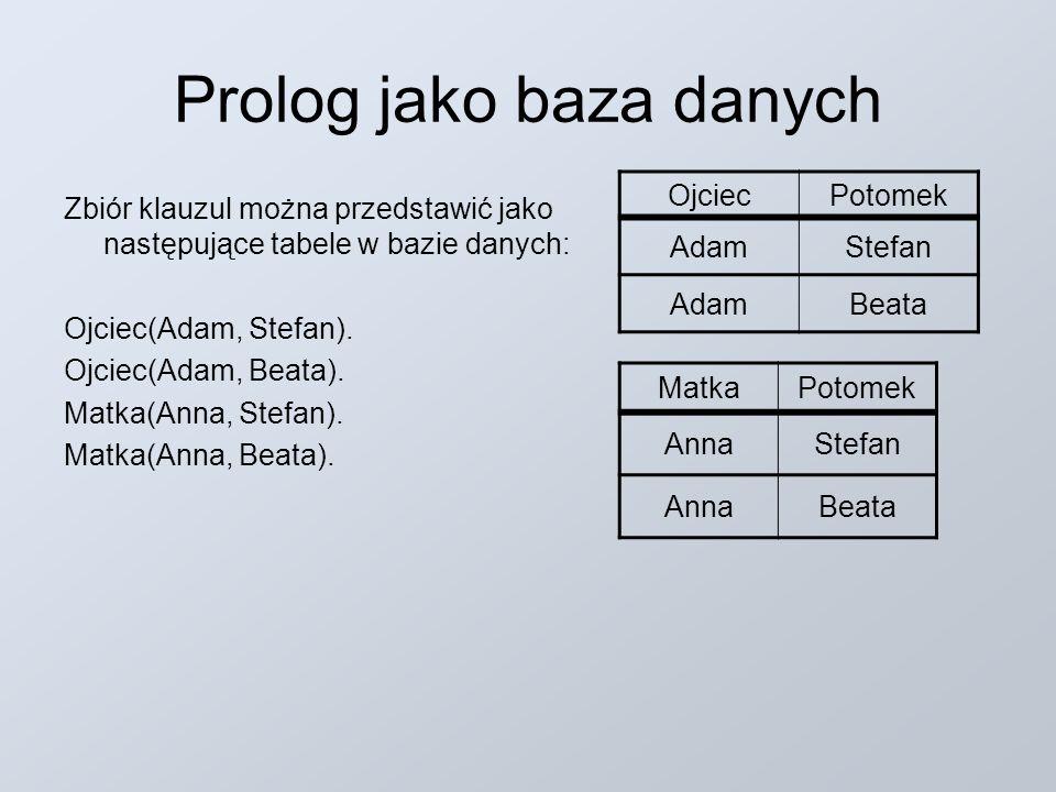 Prolog jako baza danych Zbiór klauzul można przedstawić jako następujące tabele w bazie danych: Ojciec(Adam, Stefan). Ojciec(Adam, Beata). Matka(Anna,