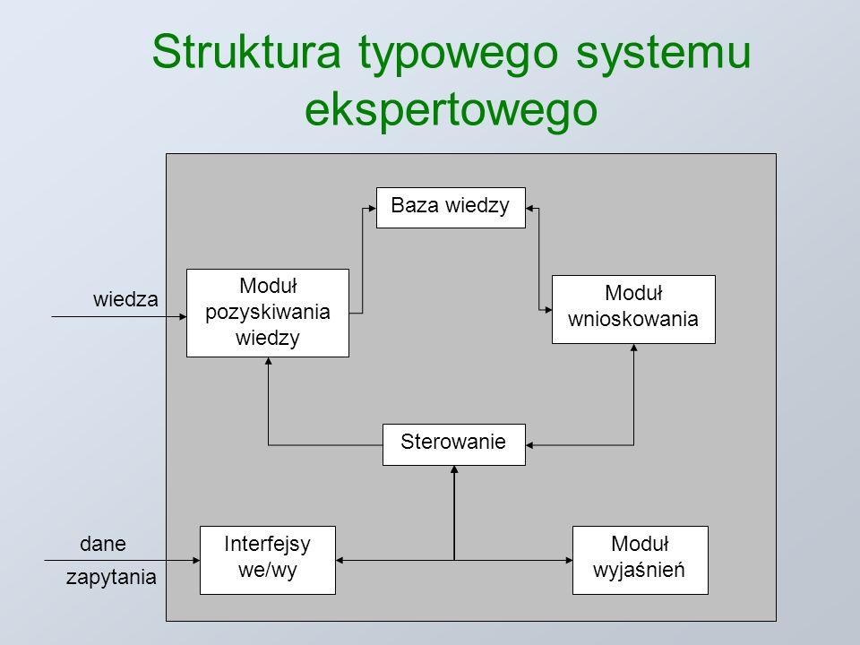 Struktura typowego systemu ekspertowego Baza wiedzy Moduł wnioskowania Sterowanie Interfejsy we/wy Moduł wyjaśnień Moduł pozyskiwania wiedzy wiedza dane zapytania
