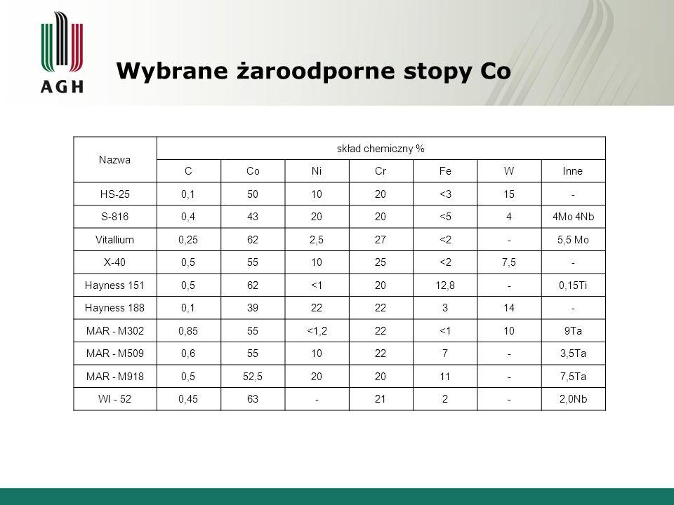 Wybrane żaroodporne stopy Co Nazwa skład chemiczny % CCoNiCrFeWInne HS-250,1501020<315- S-8160,44320 <544Mo 4Nb Vitallium0,25622,527<2-5,5 Mo X-400,55