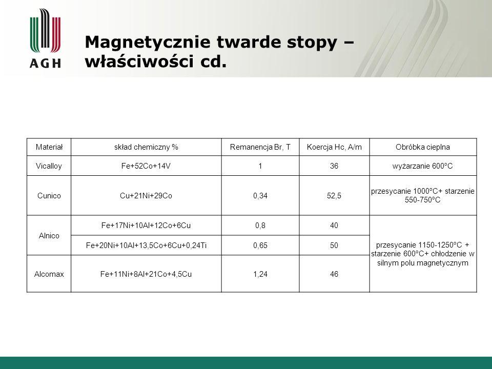 Magnetycznie twarde stopy – właściwości cd. Materiałskład chemiczny %Remanencja Br, TKoercja Hc, A/mObróbka cieplna VicalloyFe+52Co+14V136wyżarzanie 6
