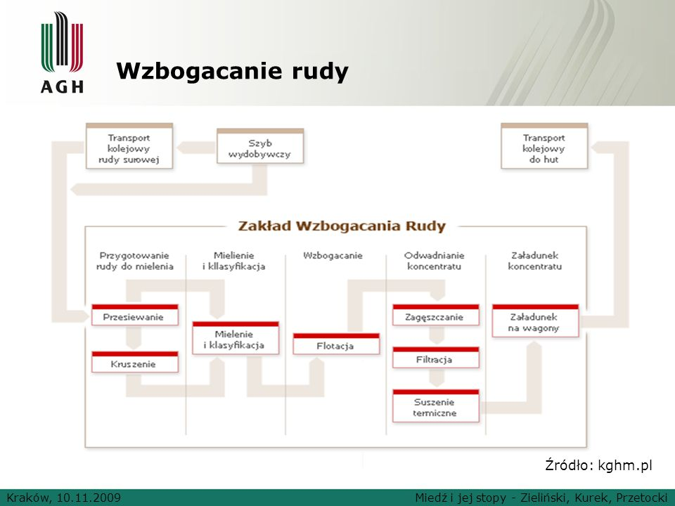Wzbogacanie rudy Kraków, 10.11.2009Miedź i jej stopy - Zieliński, Kurek, Przetocki Źródło: kghm.pl