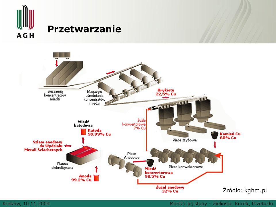 Przetwarzanie Kraków, 10.11.2009Miedź i jej stopy - Zieliński, Kurek, Przetocki Źródło: kghm.pl