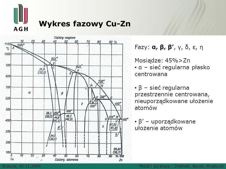 Wykres fazowy Cu-Zn Kraków, 10.11.2009Miedź i jej stopy - Zieliński, Kurek, Przetocki Fazy: α, β, β, γ, δ, ε, η Mosiądze: 45%>Zn α – sieć regularna pł