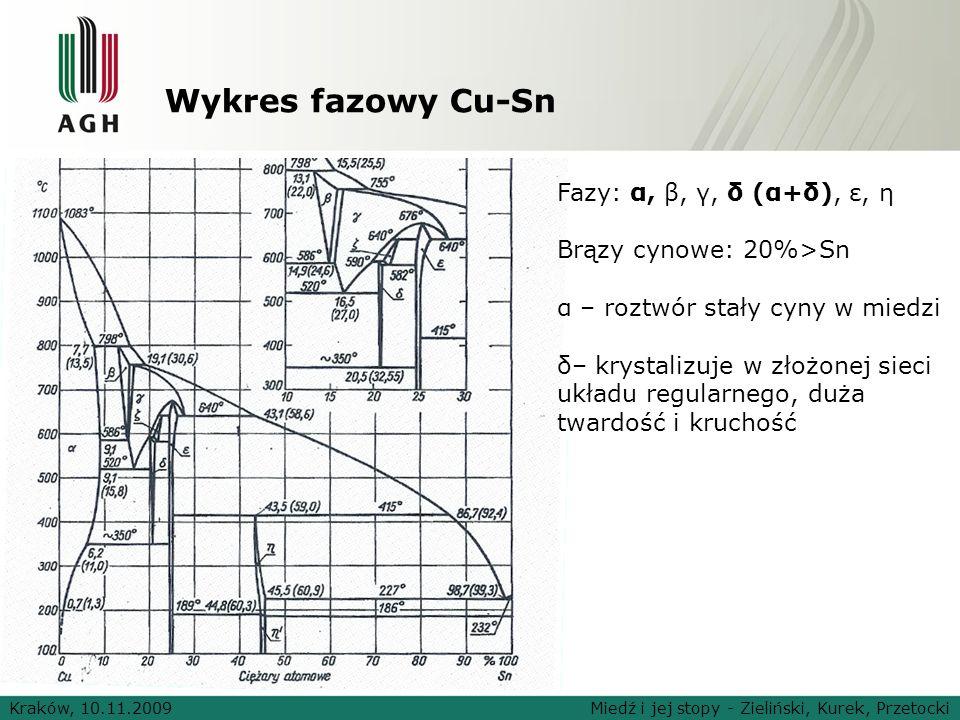 Wykres fazowy Cu-Sn Kraków, 10.11.2009Miedź i jej stopy - Zieliński, Kurek, Przetocki Fazy: α, β, γ, δ (α+δ), ε, η Brązy cynowe: 20%>Sn α – roztwór st