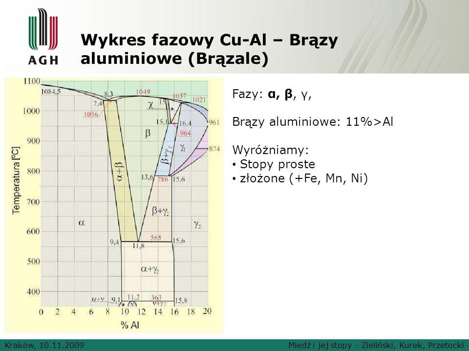 Wykres fazowy Cu-Al – Brązy aluminiowe (Brązale) Kraków, 10.11.2009Miedź i jej stopy - Zieliński, Kurek, Przetocki Fazy: α, β, γ, Brązy aluminiowe: 11