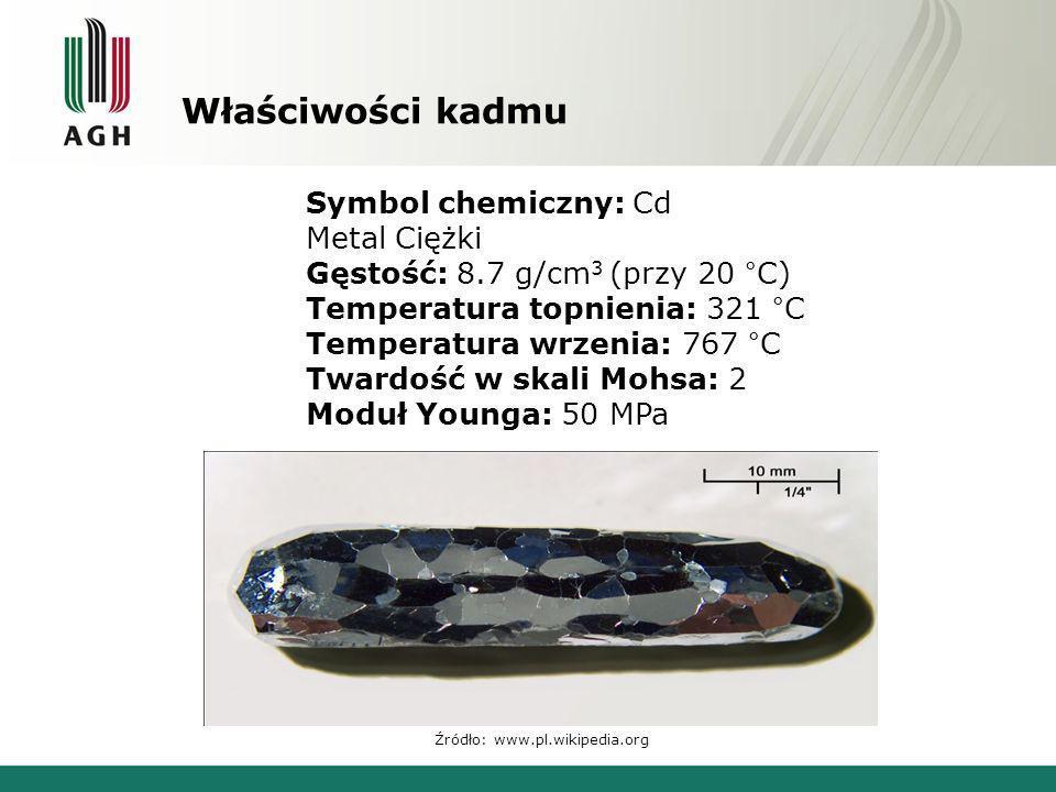 Właściwości kadmu Źródło: www.pl.wikipedia.org Symbol chemiczny: Cd Metal Ciężki Gęstość: 8.7 g/cm 3 (przy 20 °C) Temperatura topnienia: 321 °C Temper