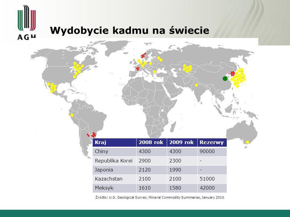 Zastosowanie kadmu Produkcja baterii (~86%) Barwniki Powłoki antykorozyjne Kontrola procesu rozszczepienia jądra atomowego Lasery Źródło: www.sinopia.com Źródło: www.wikipedia.org Źródło www.kgcoating.co.uk