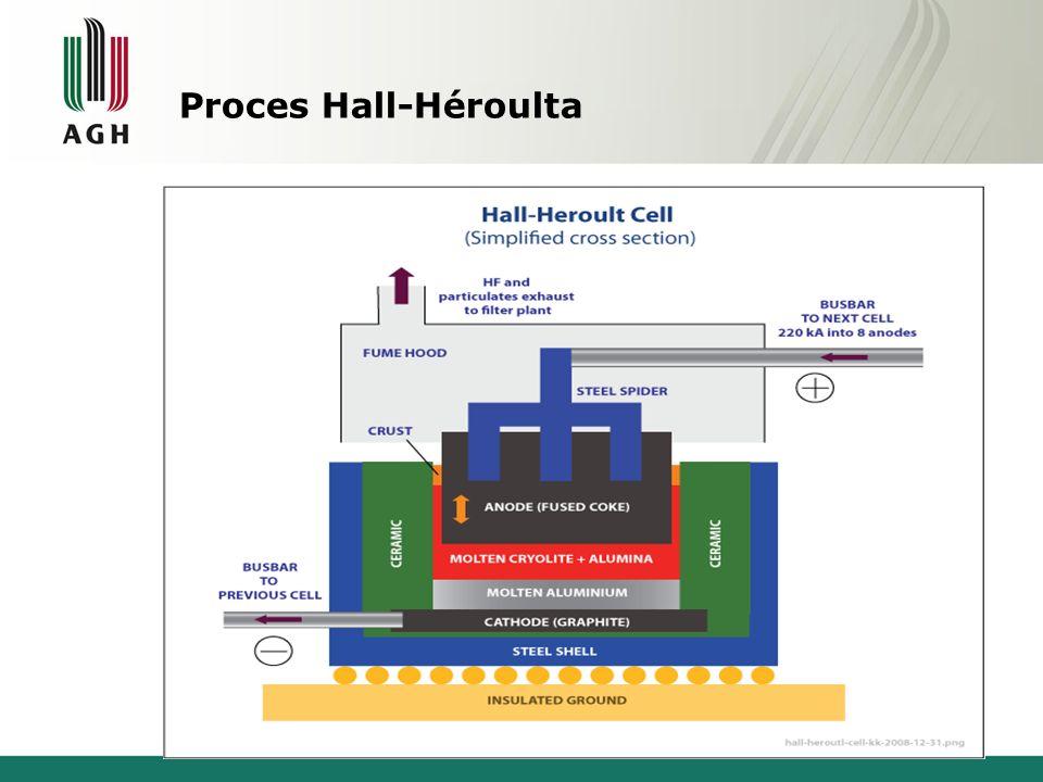 Proces Hall-Héroulta