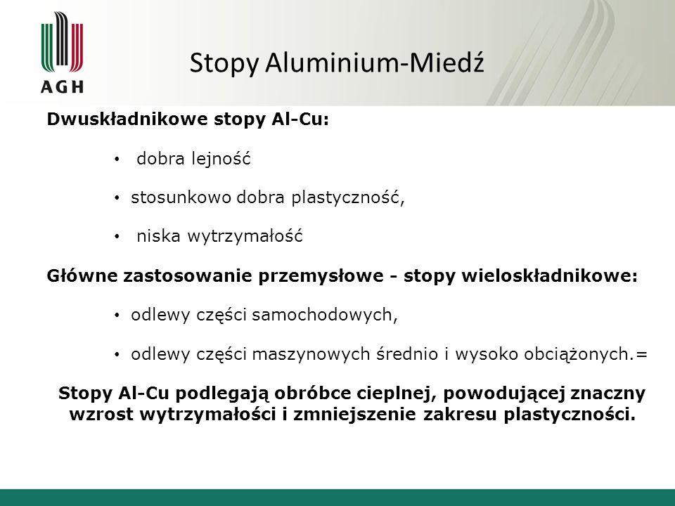 Stopy Aluminium-Miedź Dwuskładnikowe stopy Al-Cu: dobra lejność stosunkowo dobra plastyczność, niska wytrzymałość Główne zastosowanie przemysłowe - st