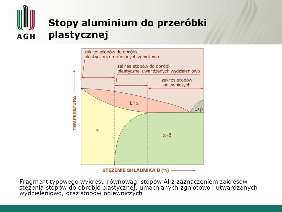 Stopy aluminium do przeróbki plastycznej Fragment typowego wykresu równowagi stopów Al z zaznaczeniem zakresów stężenia stopów do obróbki plastycznej,