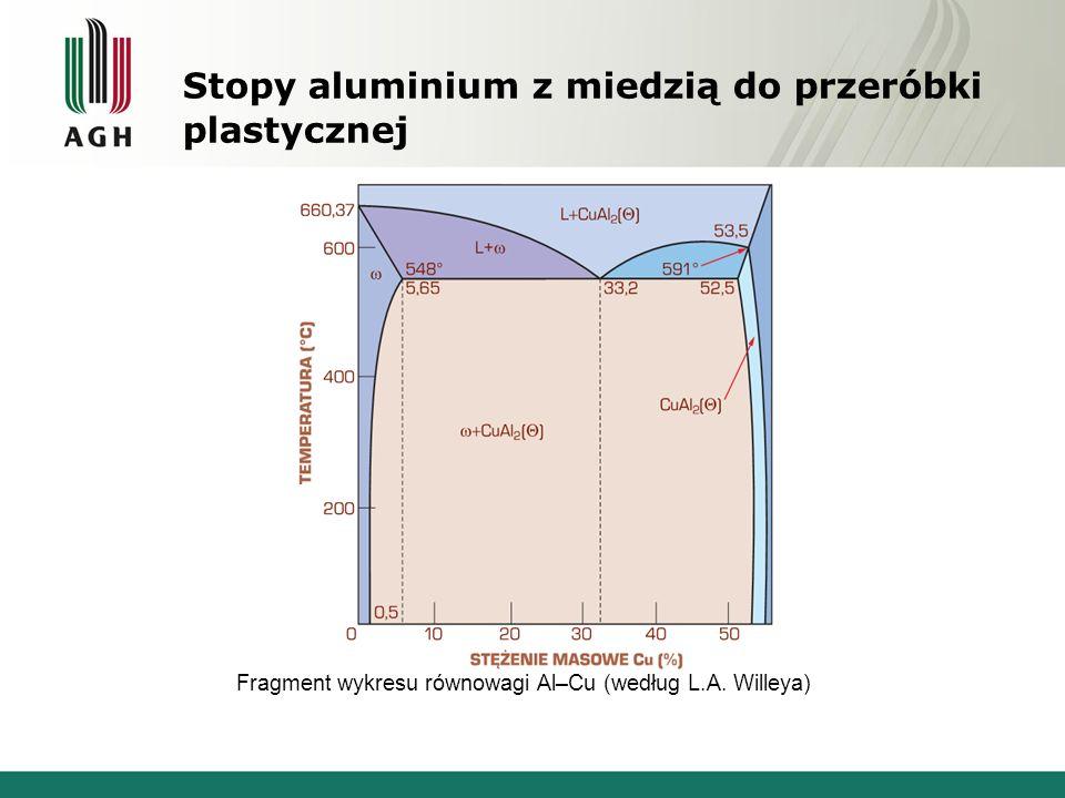 Stopy aluminium z miedzią do przeróbki plastycznej Fragment wykresu równowagi Al–Cu (według L.A. Willeya)