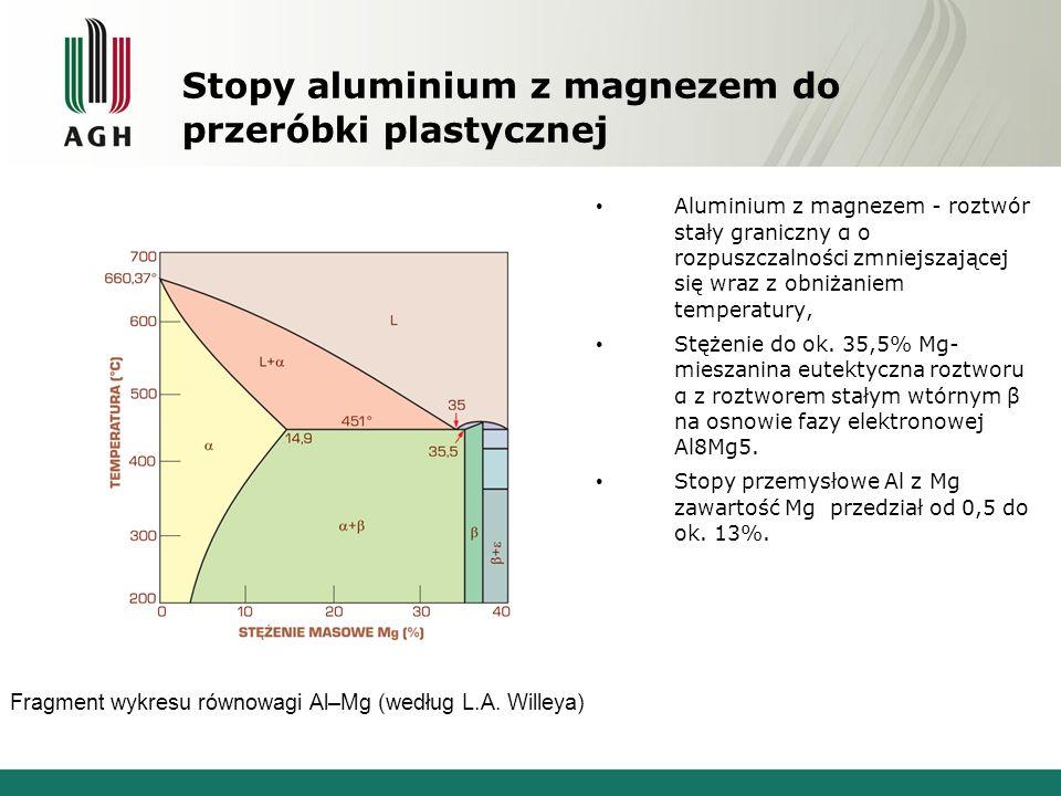 Stopy aluminium z magnezem do przeróbki plastycznej Fragment wykresu równowagi Al–Mg (według L.A. Willeya) Aluminium z magnezem - roztwór stały granic