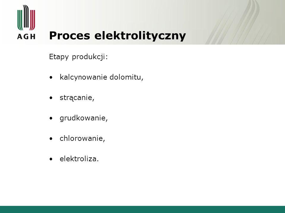 Proces elektrolityczny Etapy produkcji: kalcy n owanie dolomitu, strącanie, grudkowanie, chlorowanie, elektroliza.