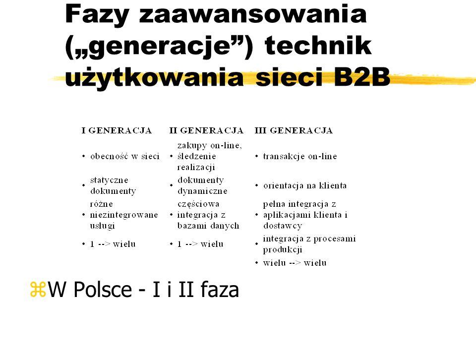 Fazy zaawansowania (generacje) technik użytkowania sieci B2B zW Polsce - I i II faza