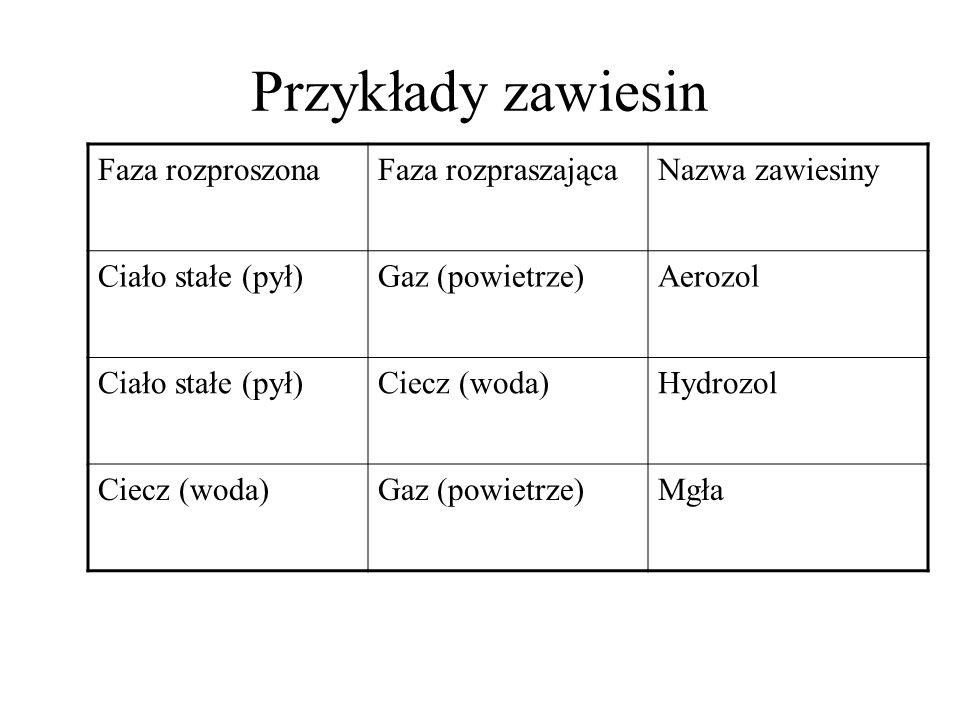 Przykłady zawiesin Faza rozproszonaFaza rozpraszającaNazwa zawiesiny Ciało stałe (pył)Gaz (powietrze)Aerozol Ciało stałe (pył)Ciecz (woda)Hydrozol Cie