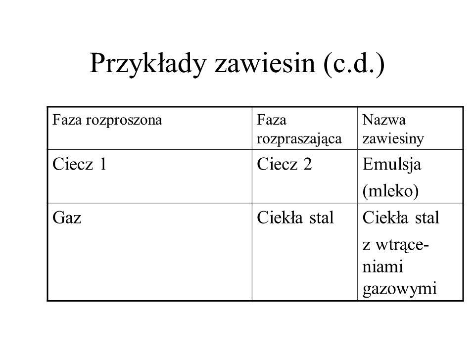 Przykłady zawiesin (c.d.) Faza rozproszonaFaza rozpraszająca Nazwa zawiesiny Ciecz 1Ciecz 2Emulsja (mleko) GazCiekła stal z wtrące- niami gazowymi
