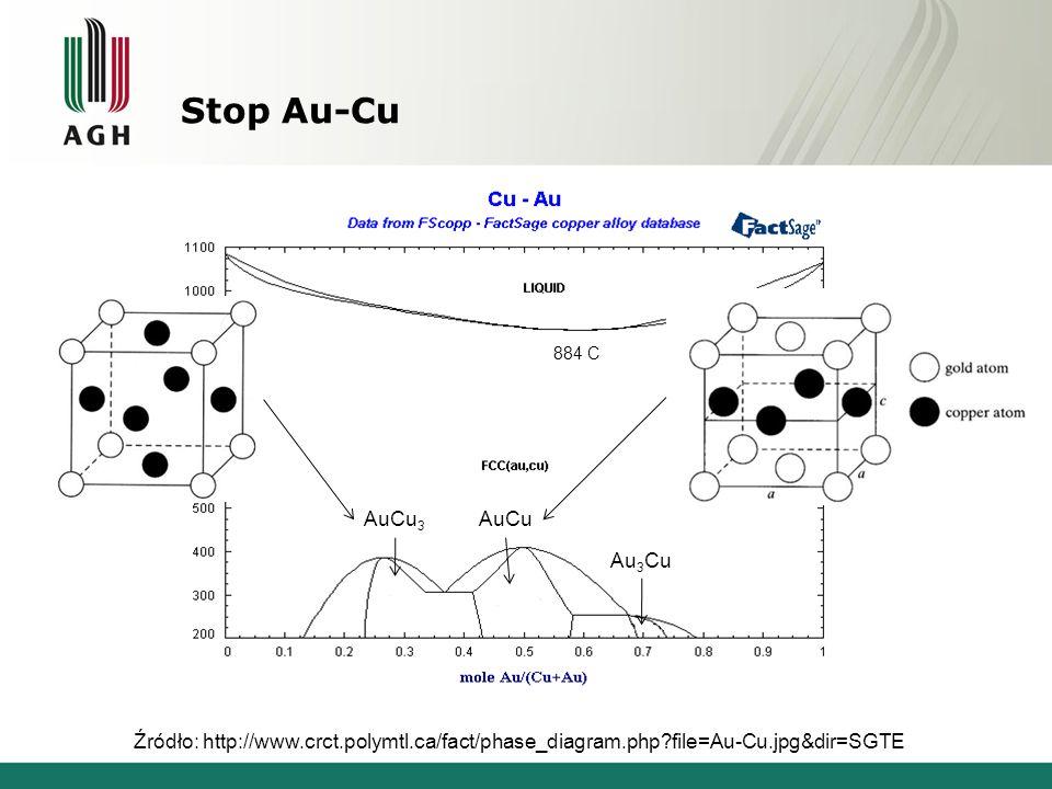 Stop Au-Cu Źródło: http://www.crct.polymtl.ca/fact/phase_diagram.php?file=Au-Cu.jpg&dir=SGTE 884 C Au 3 Cu AuCuAuCu 3