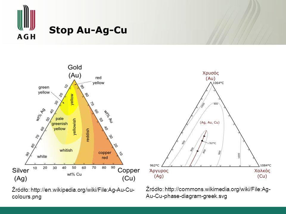 Stop Au-Ag-Cu Źródło: http://en.wikipedia.org/wiki/File:Ag-Au-Cu- colours.png Źródło: http://commons.wikimedia.org/wiki/File:Ag- Au-Cu-phase-diagram-g