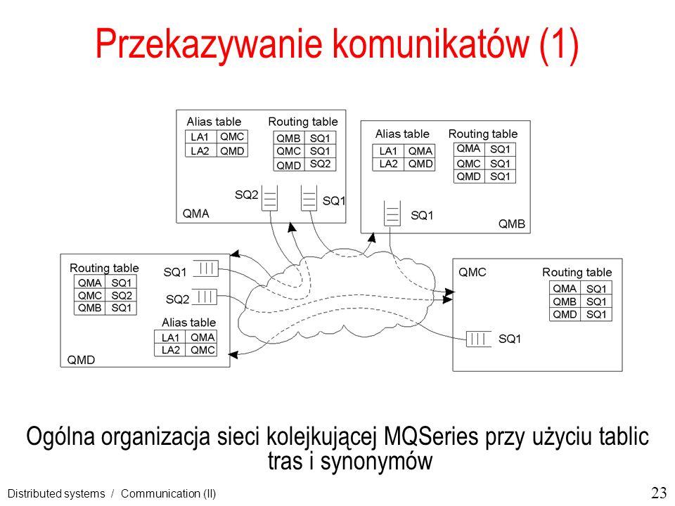 23 Distributed systems / Communication (II) Przekazywanie komunikatów (1) Ogólna organizacja sieci kolejkującej MQSeries przy użyciu tablic tras i syn