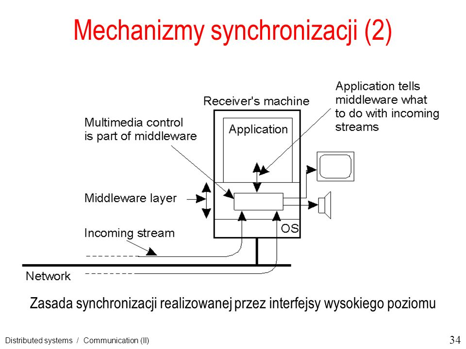 34 Distributed systems / Communication (II) Mechanizmy synchronizacji (2) Zasada synchronizacji realizowanej przez interfejsy wysokiego poziomu 2-41