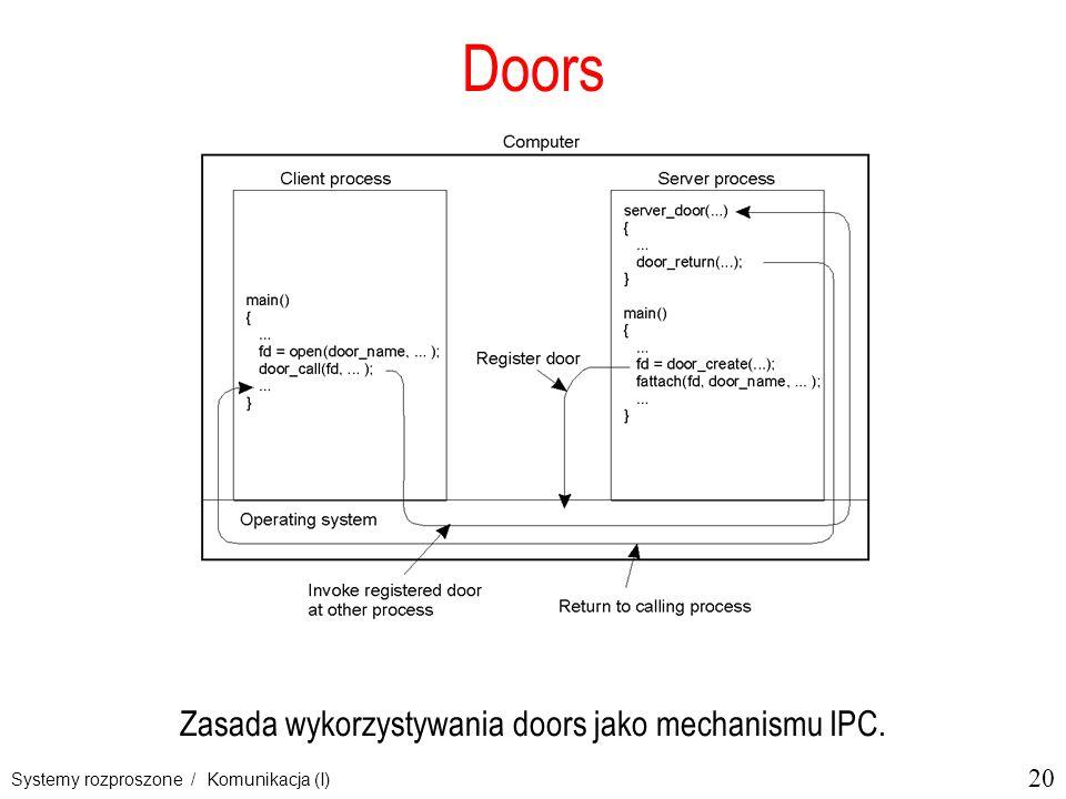 20 Systemy rozproszone / Komunikacja (I) Doors Zasada wykorzystywania doors jako mechanismu IPC.