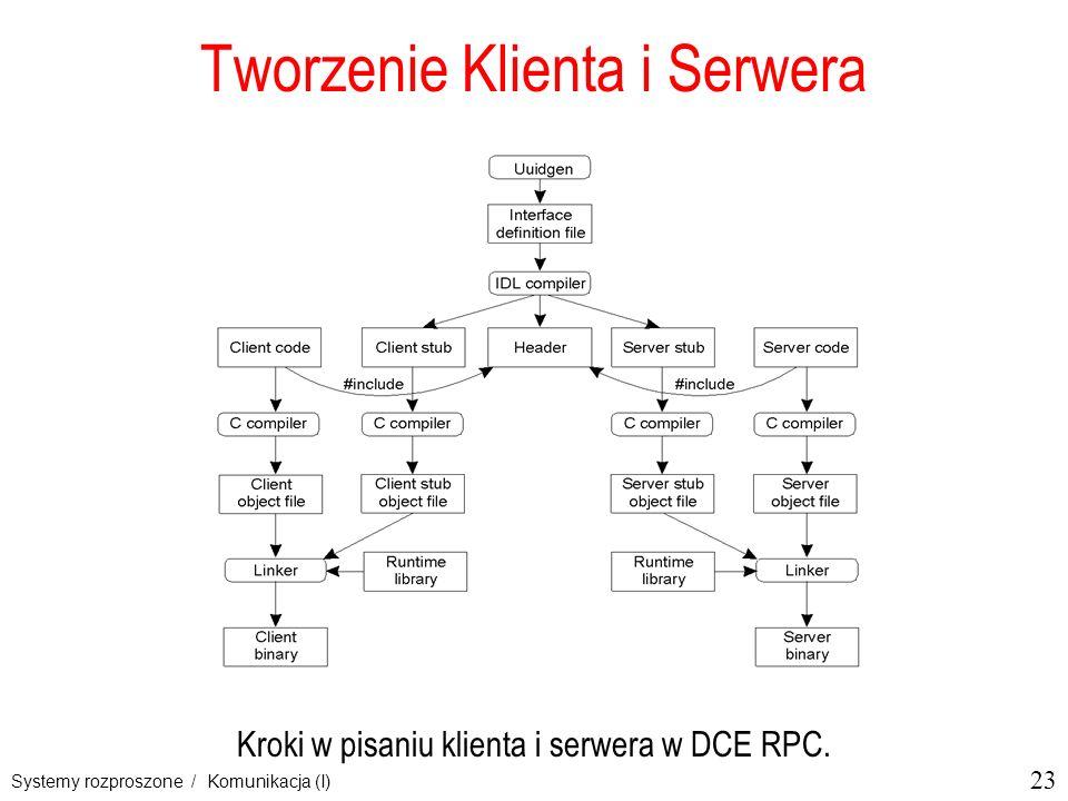 23 Systemy rozproszone / Komunikacja (I) Tworzenie Klienta i Serwera Kroki w pisaniu klienta i serwera w DCE RPC.