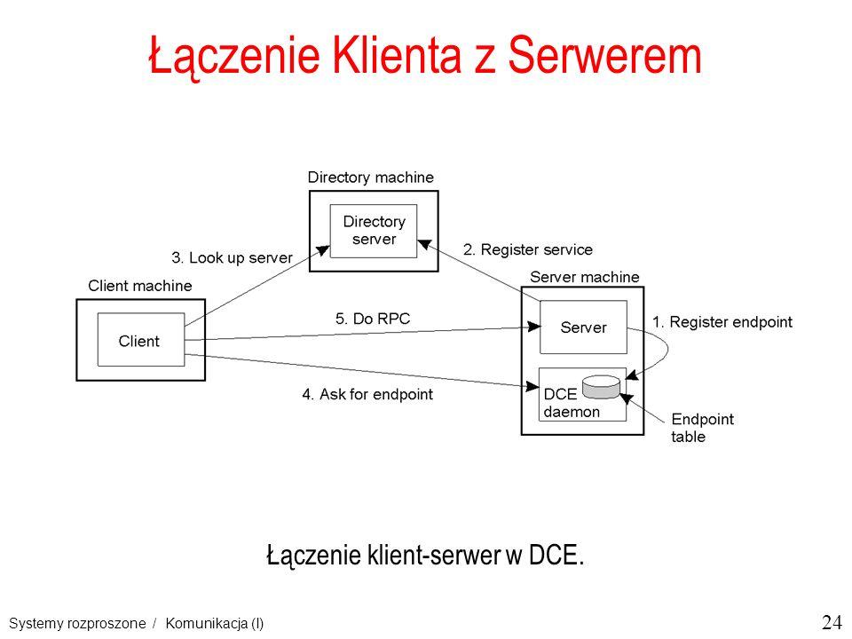 24 Systemy rozproszone / Komunikacja (I) Łączenie Klienta z Serwerem Łączenie klient-serwer w DCE.