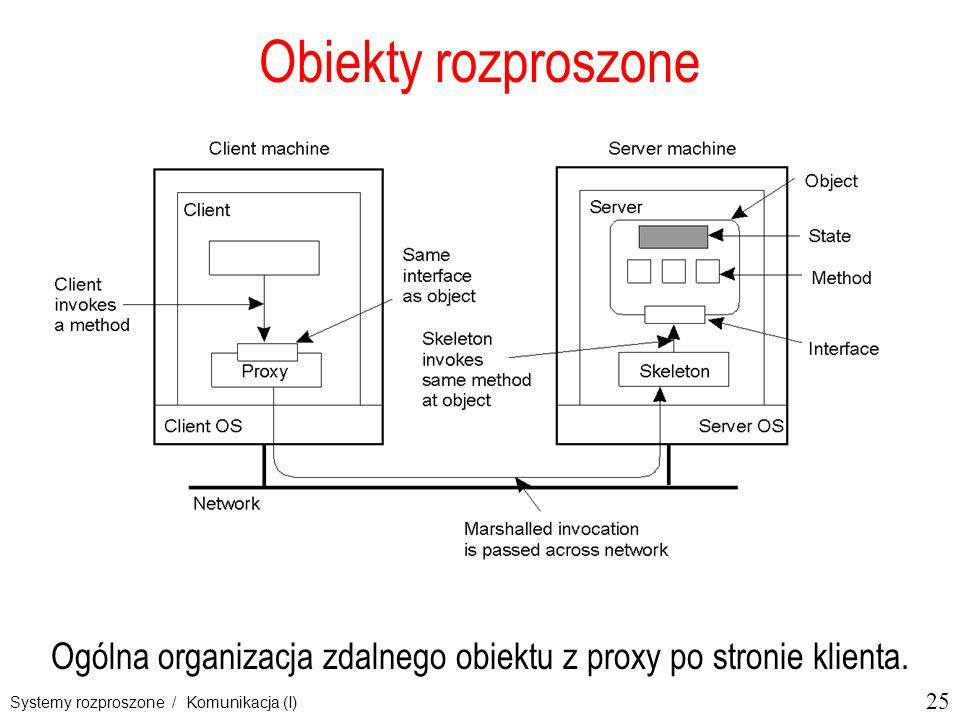 25 Systemy rozproszone / Komunikacja (I) Obiekty rozproszone Ogólna organizacja zdalnego obiektu z proxy po stronie klienta.