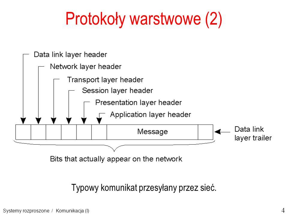 4 Systemy rozproszone / Komunikacja (I) Protokoły warstwowe (2) Typowy komunikat przesyłany przez sieć.